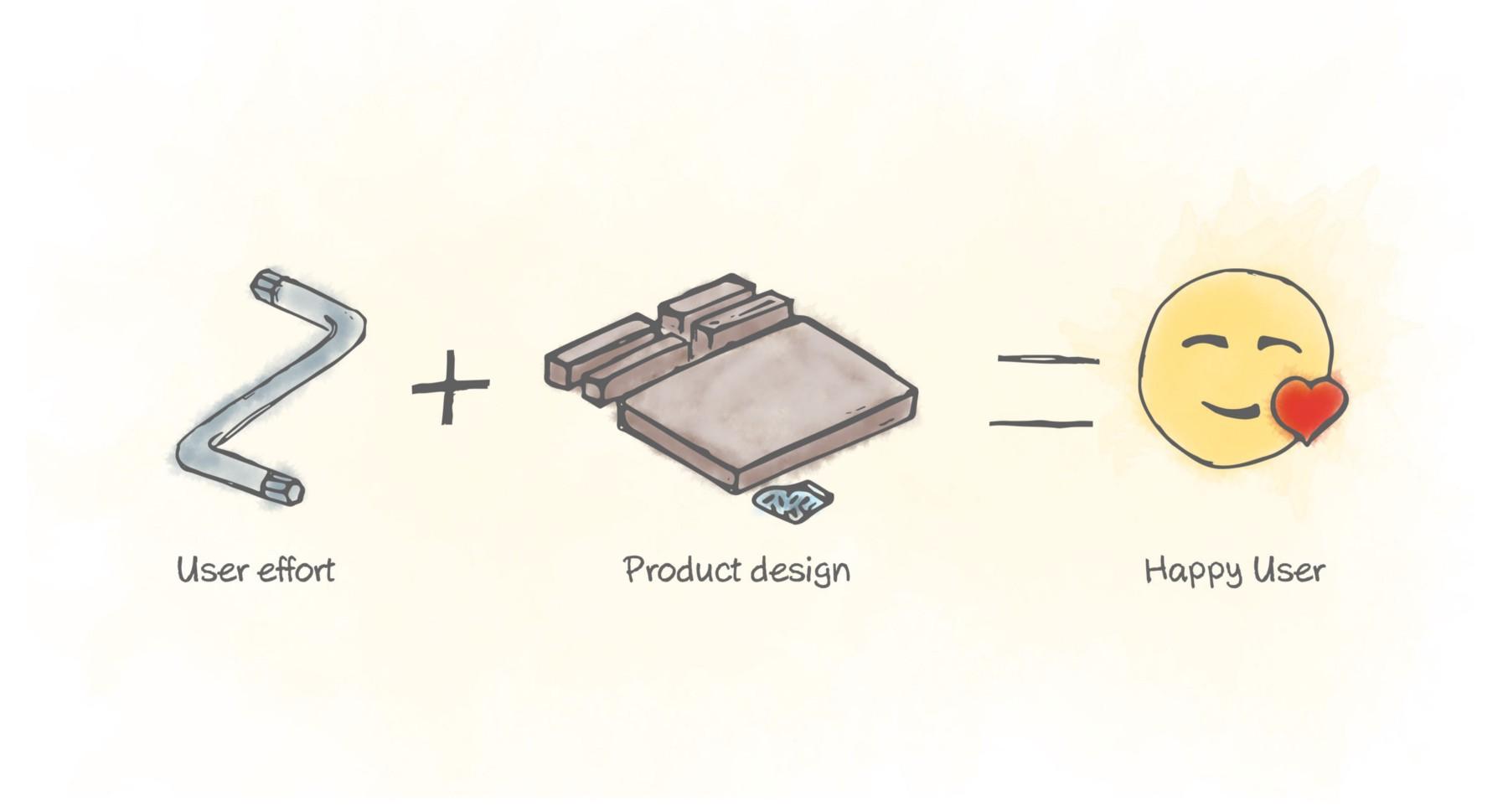 Ikea Effect